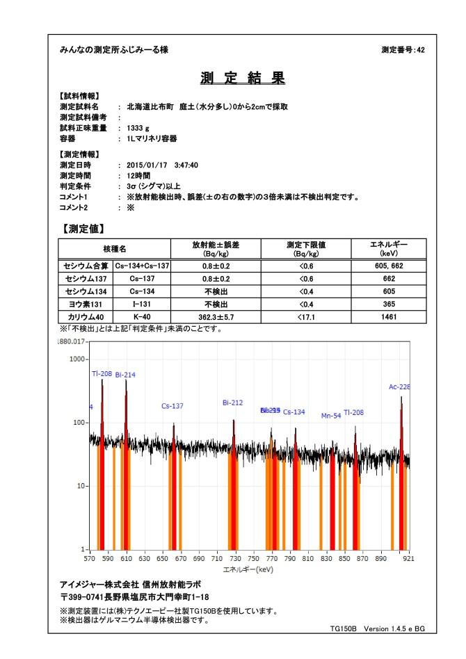 18602-2 ゲルマ 測定結果 北海道比布町 庭土(水分多し)0から2cmで採取fig