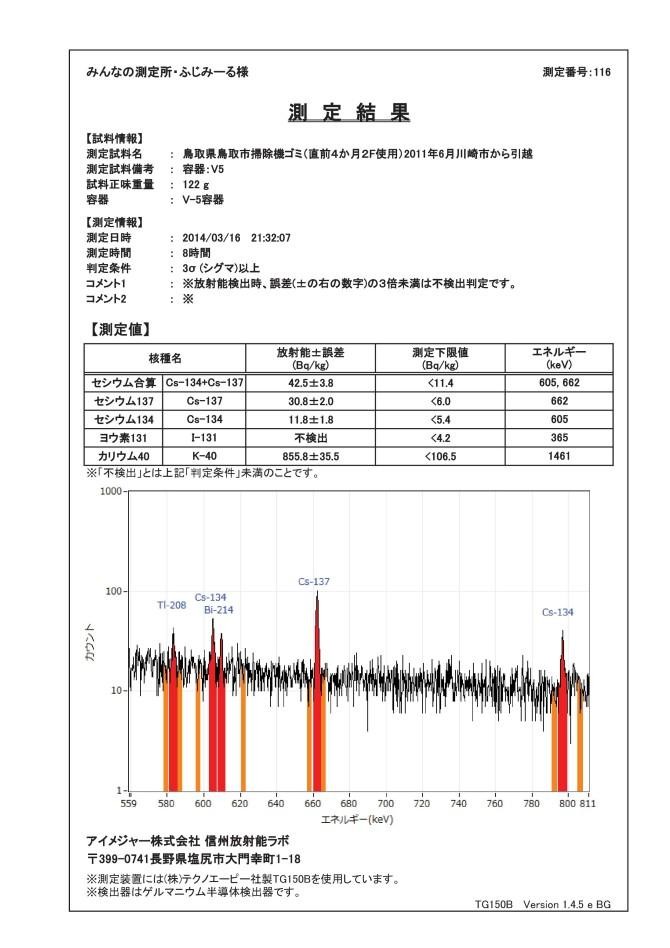 12900-1  ゲルマ測定結果 2F 鳥取市 掃除機ゴミ(直前4か月2F使用)fig