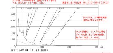 26882-1(2017年5月)「79 徳島県三好郡みよし町 土(湿) (柿の木の下)」