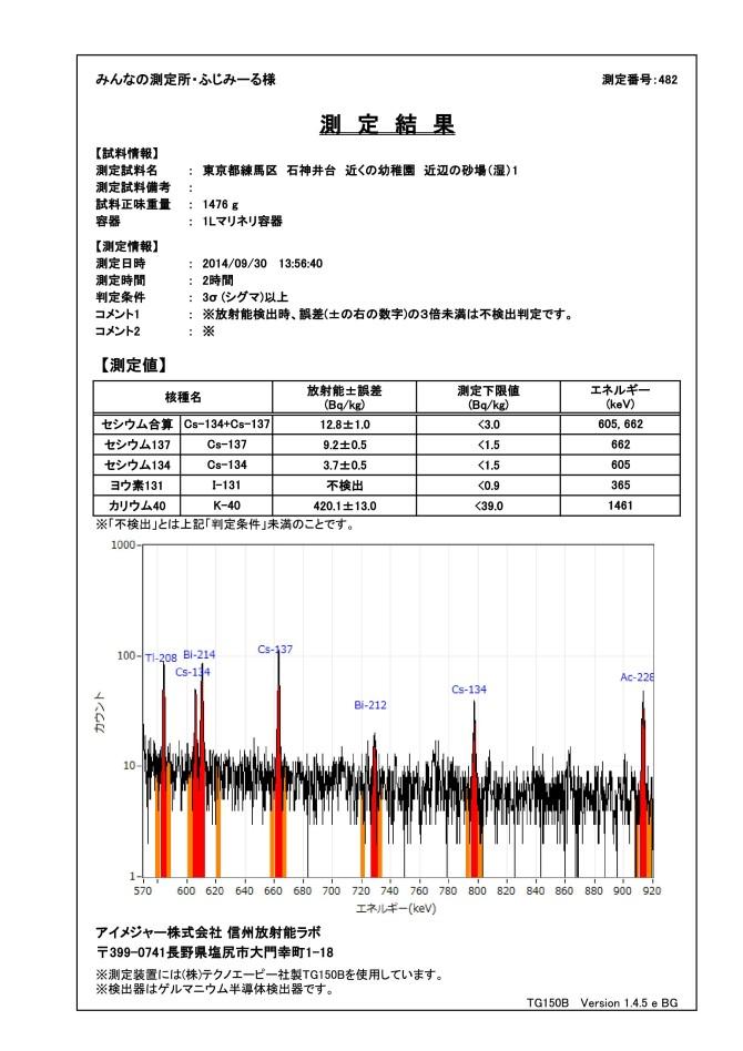 239-9  ゲルマ 測定結果  東京都練馬区  石神井台 近くの幼稚園 近辺の砂場(湿)1fig (1)