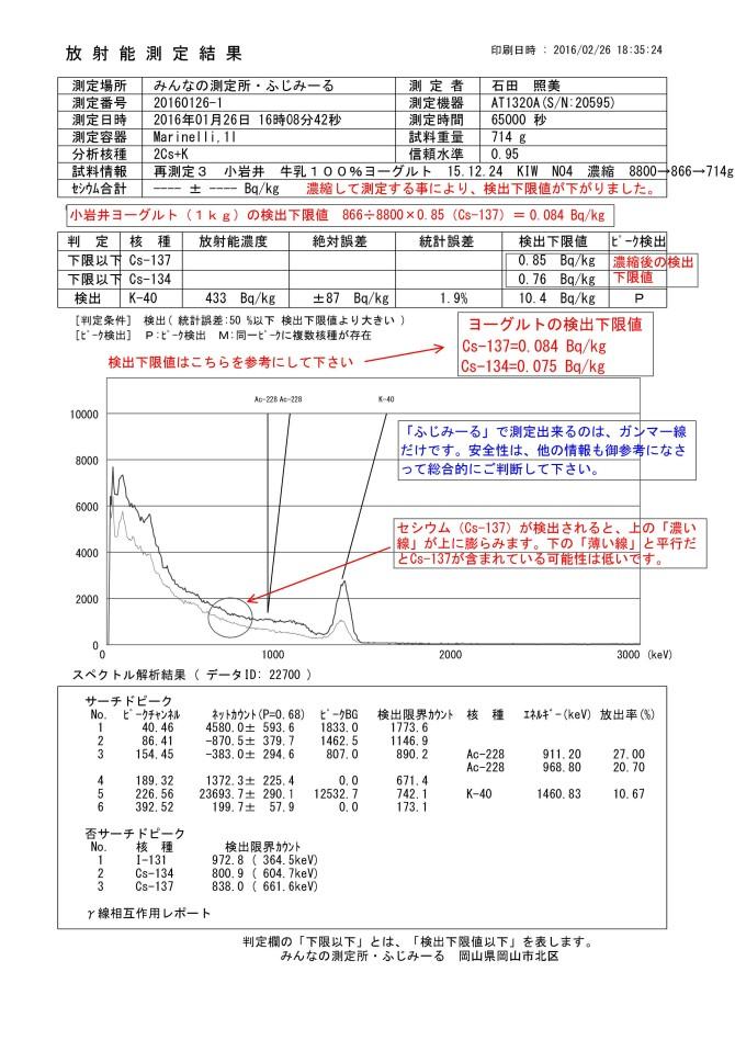 22700-1 再測定3 小岩井 牛乳100%ヨーグルト 15.12.24 KIW NO4 濃縮 8800→866→714g 小岩井乳業㈱