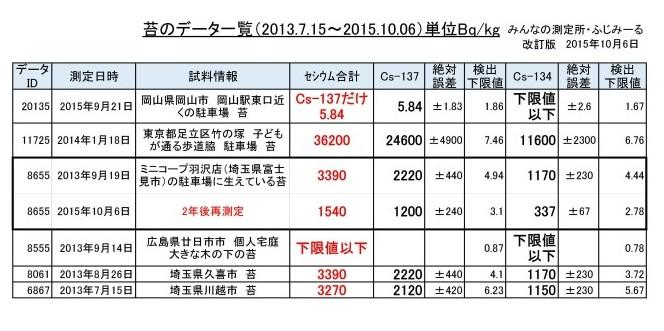 2015.10.06苔  データ (自動保存済み)