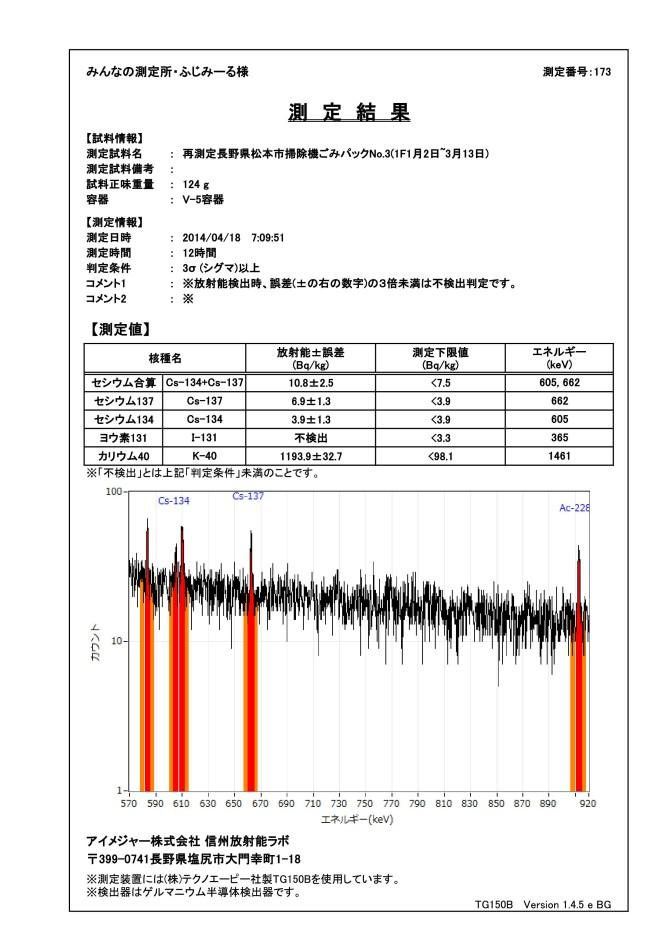 13860 ゲルマ 測定結果_再測定長野県松本市掃除機ごみパックNo.3(1F1月2日~3月13日)fig