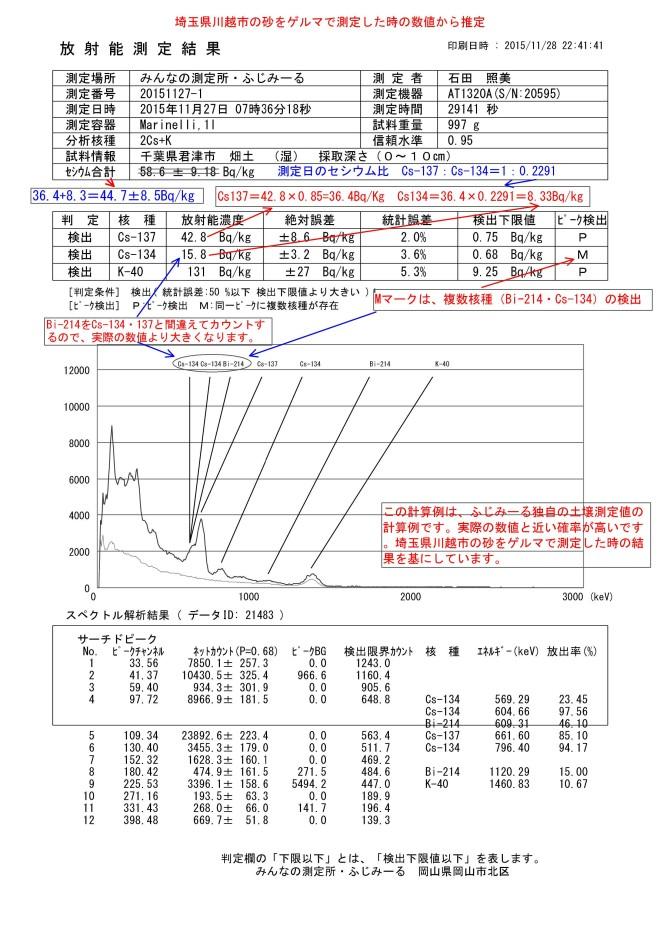 21483-1 千葉県君津市 畑土 採取深さ(0~10㎝)